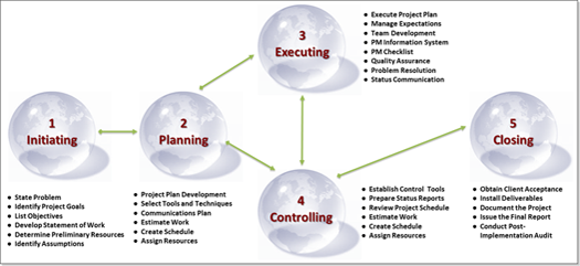Our Business process | Initiaiting - Planning - Executing - Controlling - Closing